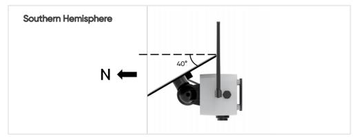 Solar panel angle example